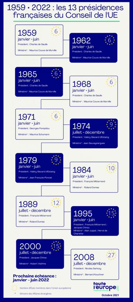 Infographie - Présidence française du Conseil de l'Union européenne
